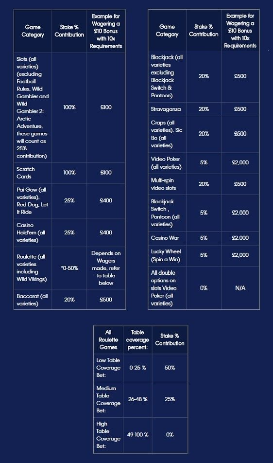 wagering requirements william hill casino